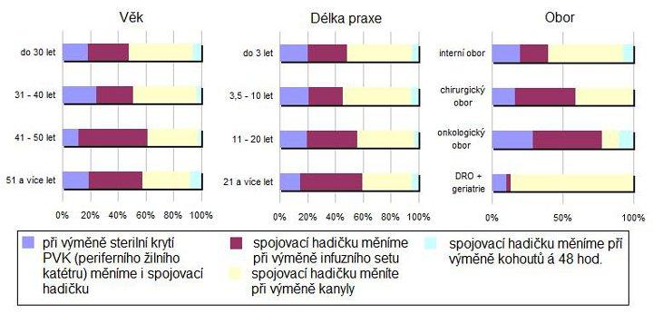 Analýza intervalu výměny spojovací hadičky